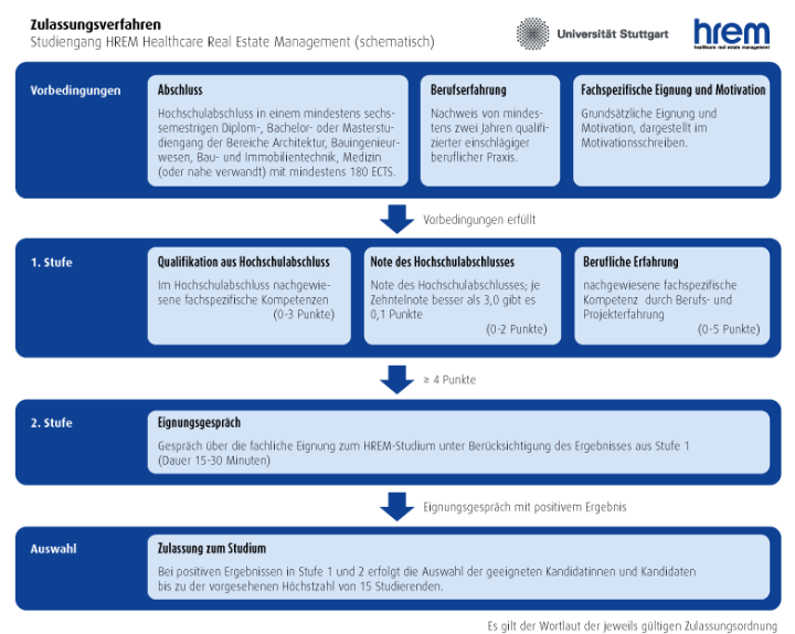 Diagramm Zulassungsverfahren (c)
