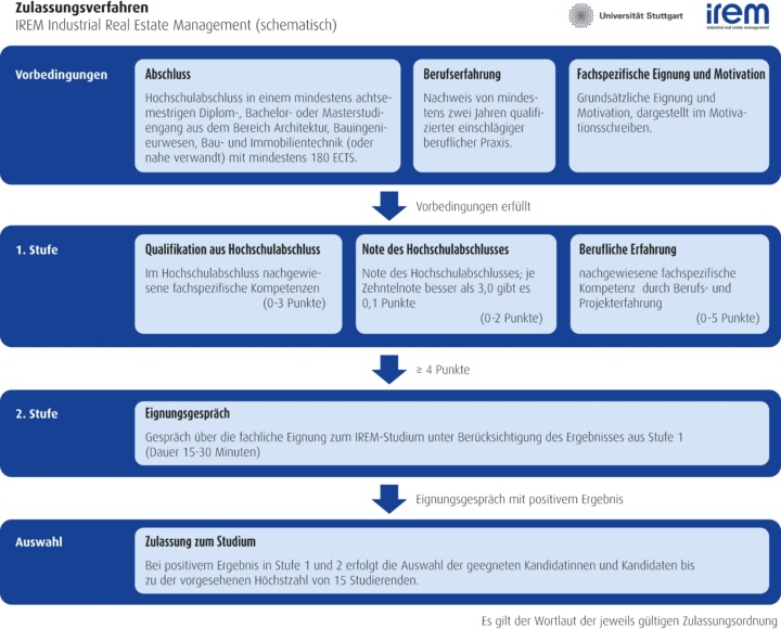 Diagramm zum Bewerbungsverfahren: Vorbedingungen für die Bewerbung, 2-stufige Prüfung (Prüfung der schriftlichen Bewerbung und Eignungsgespräche) sowie Auswahlverfahren (c)