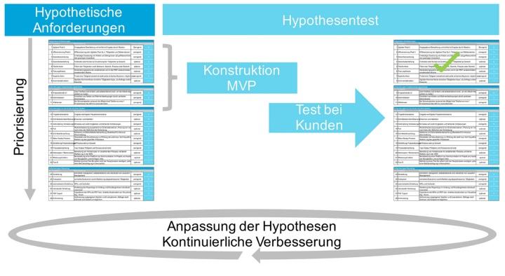 Bild_diagramm aus Masterarbeit von Hrn. Weik (c) Maximilian Weik